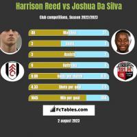 Harrison Reed vs Joshua Da Silva h2h player stats