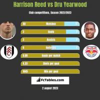 Harrison Reed vs Dru Yearwood h2h player stats