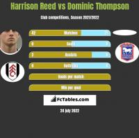 Harrison Reed vs Dominic Thompson h2h player stats