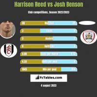 Harrison Reed vs Josh Benson h2h player stats