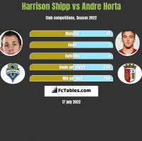 Harrison Shipp vs Andre Horta h2h player stats