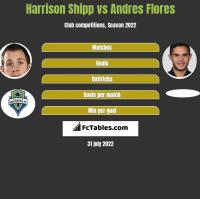 Harrison Shipp vs Andres Flores h2h player stats