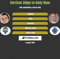 Harrison Shipp vs Andy Rose h2h player stats
