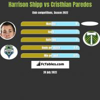 Harrison Shipp vs Cristhian Paredes h2h player stats