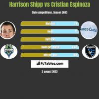 Harrison Shipp vs Cristian Espinoza h2h player stats