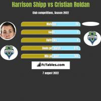 Harrison Shipp vs Cristian Roldan h2h player stats