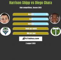 Harrison Shipp vs Diego Chara h2h player stats