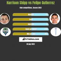 Harrison Shipp vs Felipe Gutierrez h2h player stats