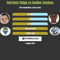Harrison Shipp vs Gedion Zelalem h2h player stats