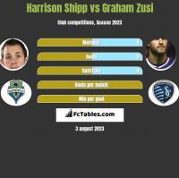 Harrison Shipp vs Graham Zusi h2h player stats