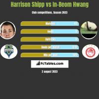 Harrison Shipp vs In-Beom Hwang h2h player stats