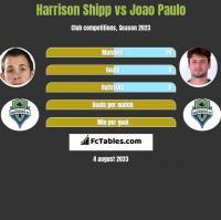 Harrison Shipp vs Joao Paulo h2h player stats