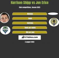 Harrison Shipp vs Jon Erice h2h player stats