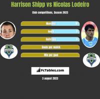 Harrison Shipp vs Nicolas Lodeiro h2h player stats