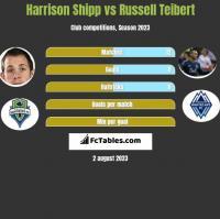 Harrison Shipp vs Russell Teibert h2h player stats