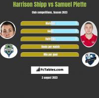 Harrison Shipp vs Samuel Piette h2h player stats