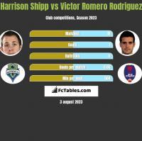 Harrison Shipp vs Victor Romero Rodriguez h2h player stats