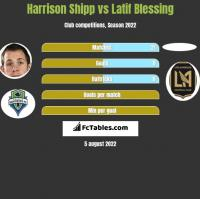 Harrison Shipp vs Latif Blessing h2h player stats