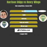 Harrison Shipp vs Henry Wingo h2h player stats