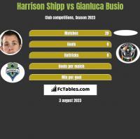 Harrison Shipp vs Gianluca Busio h2h player stats