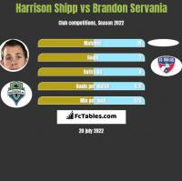 Harrison Shipp vs Brandon Servania h2h player stats