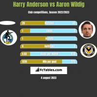 Harry Anderson vs Aaron Wildig h2h player stats