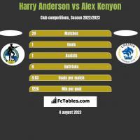 Harry Anderson vs Alex Kenyon h2h player stats