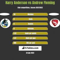 Harry Anderson vs Andrew Fleming h2h player stats