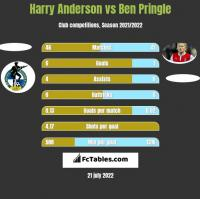 Harry Anderson vs Ben Pringle h2h player stats