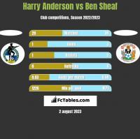 Harry Anderson vs Ben Sheaf h2h player stats