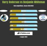 Harry Anderson vs Benjamin Whiteman h2h player stats