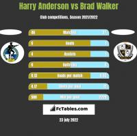 Harry Anderson vs Brad Walker h2h player stats