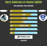Harry Anderson vs Connor Ogilvie h2h player stats