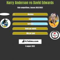 Harry Anderson vs David Edwards h2h player stats