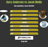 Harry Anderson vs Jacob Mellis h2h player stats