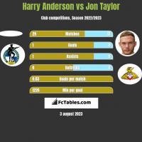Harry Anderson vs Jon Taylor h2h player stats