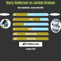 Harry Anderson vs Jordan Graham h2h player stats