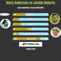 Harry Anderson vs Jordan Roberts h2h player stats