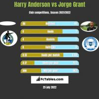 Harry Anderson vs Jorge Grant h2h player stats