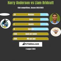 Harry Anderson vs Liam Bridcutt h2h player stats
