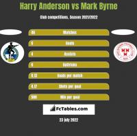 Harry Anderson vs Mark Byrne h2h player stats