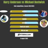 Harry Anderson vs Michael Bostwick h2h player stats