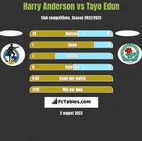 Harry Anderson vs Tayo Edun h2h player stats