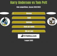 Harry Anderson vs Tom Pett h2h player stats
