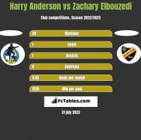 Harry Anderson vs Zachary Elbouzedi h2h player stats