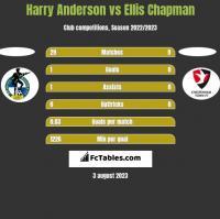 Harry Anderson vs Ellis Chapman h2h player stats