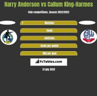 Harry Anderson vs Callum King-Harmes h2h player stats