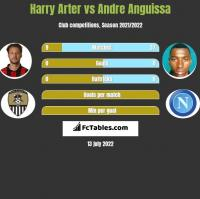 Harry Arter vs Andre Anguissa h2h player stats