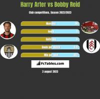 Harry Arter vs Bobby Reid h2h player stats