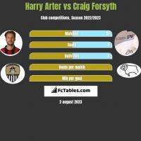 Harry Arter vs Craig Forsyth h2h player stats